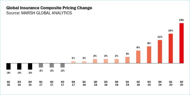 Global Insurance Composite Pricing Change